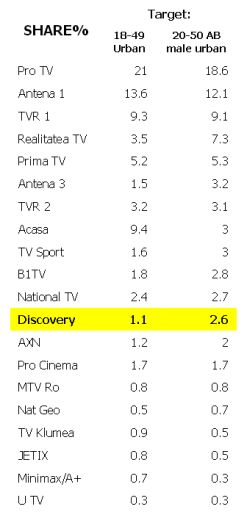 Discovery Channel Romania versus National Geographic Romania