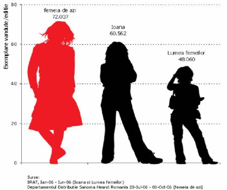 SHR sustine ca Femeia de Azi vinde mai bine decât Ioana si Lumea femeilor