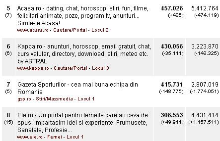 Vodanet Media spune ca are 45% din vizitatorii online din România