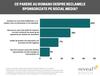 36% dintre romani spun ca apreciaza mai mult un brand care are reclame sponsorizate online.