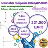 231.000 de euro stransi in campania umanitara #Diagnostic85 demarata de comunitatea LaPrimulBebe