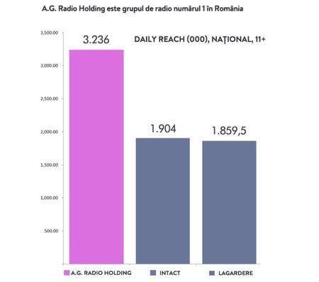 AG Radio Holding: 3,2 mln. ascultatori la nivel national peste 11 ani pe Kiss FM, Rock Fm, Magic Fm