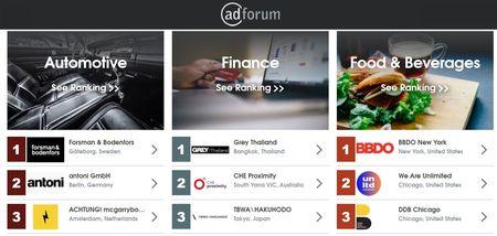 Cele mai premiate campanii din intreaga lume. AdForum Business Creative Report