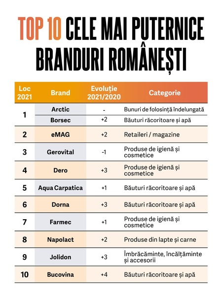 Revista BIZ a lansat BrandRO 2021 - Top 50 cele mai puternice branduri romanesti