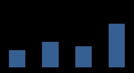 2.560 de clienti in publicitatea online in 2015. Numarul investitorilor s-a dublat.