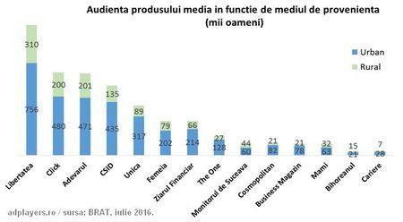 De unde vine audienta? 14 canale media masurate pe hartie, site web, facebook si aplicatie de mobil.