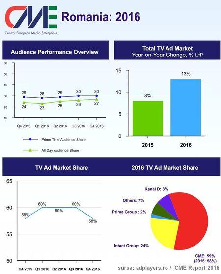 Venituri nete de 172,9 Milioane USD pentru grupul PRO TV in 2016. Crestere 11,3%. Market Share 59%
