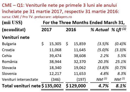 Operatiunile CME din Romania au adus 1 din 2 dolari (USD) in profitul operational al grupului si 1 din 3 dolari din veniturile totale