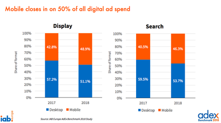 57 Milioane EUR, piata de publicitate online in 2018. Video - cea mai mare crestere: 67%