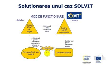 Putine companii romanesti cunosc mecanismul gratuit si rapid SOLVIT de aparare a drepturilor europene