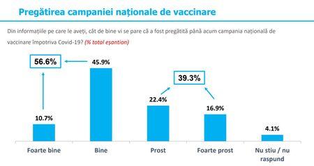 Sondaj pe campania de vaccinare. 56.6% dintre participanti - a fost pregatita foarte bine sau bine, 39.3% - a fost pregatita prost sau foarte prost