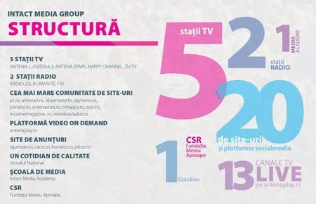 Antena 3 si Observator se dezvolta cu echipe si resurse distincte, gestionate de doua companii din Intact Media Group - Antena 3 si Antena Group