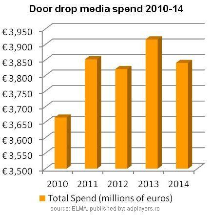 830 milioane de pliante saptamanal in cutii postale din Romania. Europa: 110 mld. si 3,84 mld. EUR.