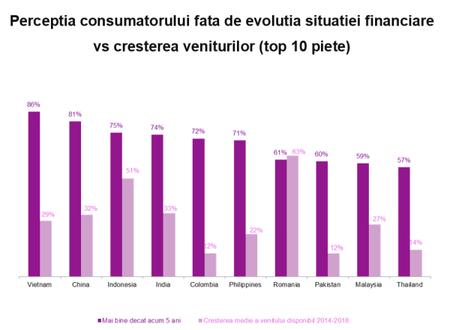 61% din consumatorii din Romania considera ca sunt intr-o pozitie financiara mai buna decat acum 5 ani