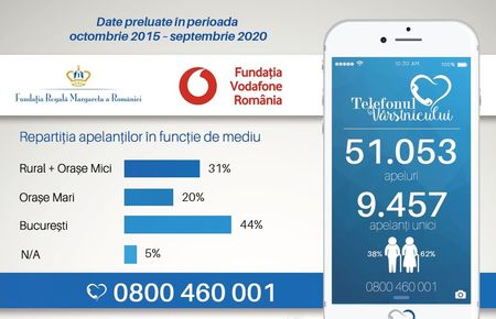 Topul nevoilor varstnicilor din Romania, dupa cinci ani ai programului social Telefonul Varstnicului
