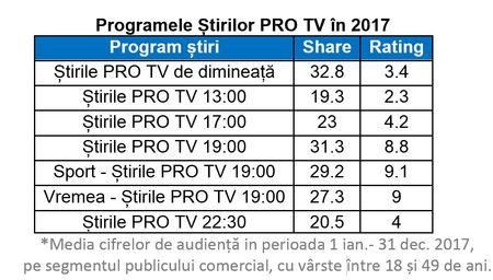 1 din 3 romani din publicul comercial s-au uitat in 2017 dimineata si seara la Stirile PRO TV