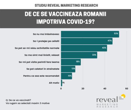 62% dintre romani vor sa se vaccineze impotriva COVID-19. 36% imediat, iar 26% mai asteapta