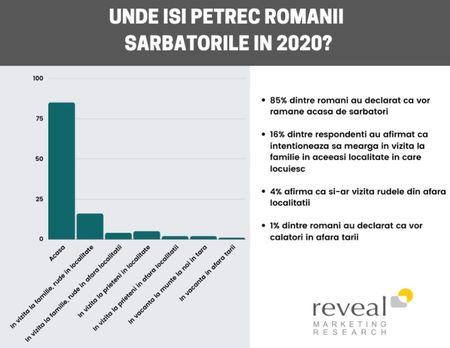 85% dintre romani vor ramane acasa de sarbatori. Peste o treime (33%) se simt nervosi, ingrijorati, nelinistiti sau speriati