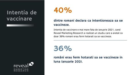 6 din 10 romani nu intentioneaza sa se vaccineze. 40% intentia de vaccinare in randul romanilor, comparativ cu 36% in ianuarie.