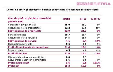 Sonae Sierra a inregistrat un profit net de 15.3 milioane de Euro in T1 2018. Vanzari in crestere in Romania cu 6,4% datorita ParkLake