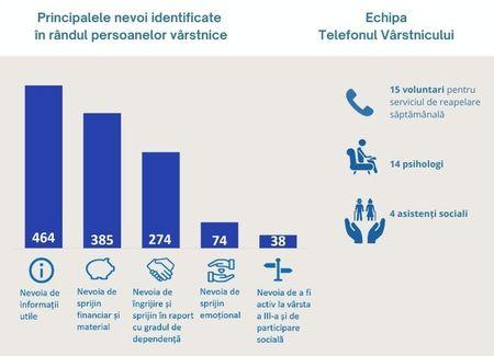 Telefonul Varstnicului este apelat in principal de seniori de peste 70 de ani, care locuiesc singuri