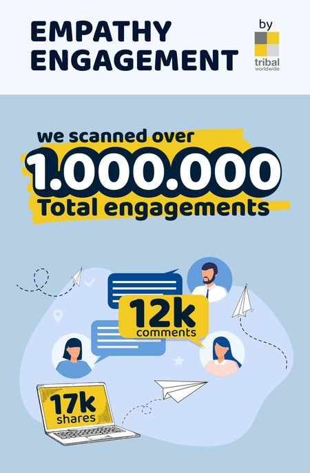 Noul brand engagement: Safety & Facts. 1 Milion de interactiuni social media analizate de Tribal Worldwide Romania (The Group) cu Empathy Engagement