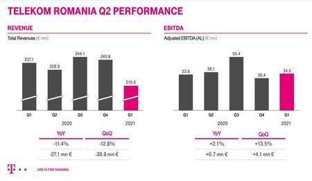 Crestere continua a EBITDA pentru Telekom Romania in primul trimestru al anului 2021